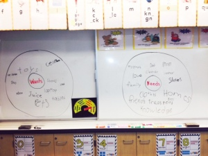 "My 2nd graders spent some time brainstorming a few of their ""Needs"" & ""Wants"""